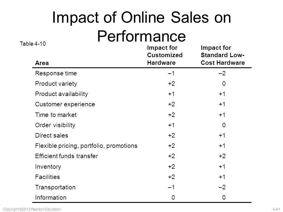 4-41Copyright ©2013 Pearson Education. Impact of Online Sales on Performance Area Impact for Customized Hardware Impact for Standard Low- Cost Hardwar