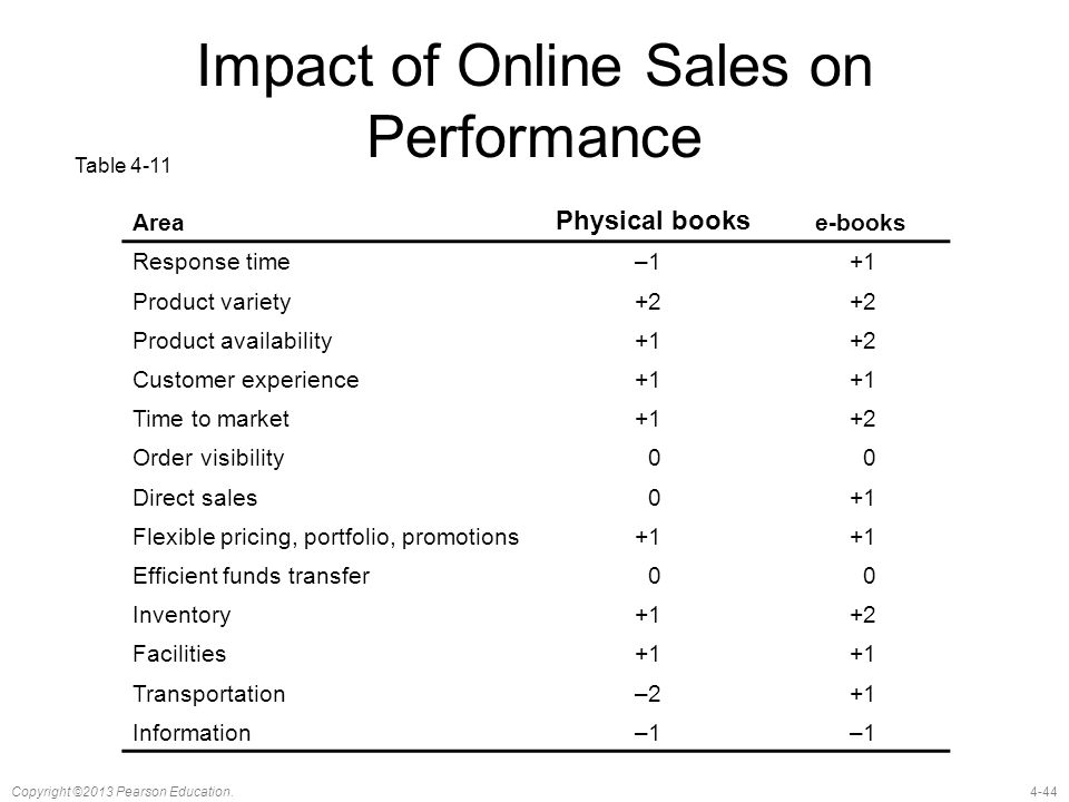 4-44Copyright ©2013 Pearson Education. Impact of Online Sales on Performance Area Physical books e-books Response time–1+1 Product variety+2 Product a