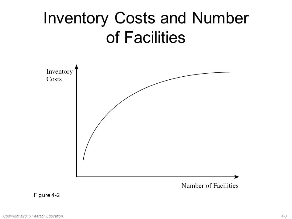 4-8Copyright ©2013 Pearson Education. Inventory Costs and Number of Facilities Figure 4-2