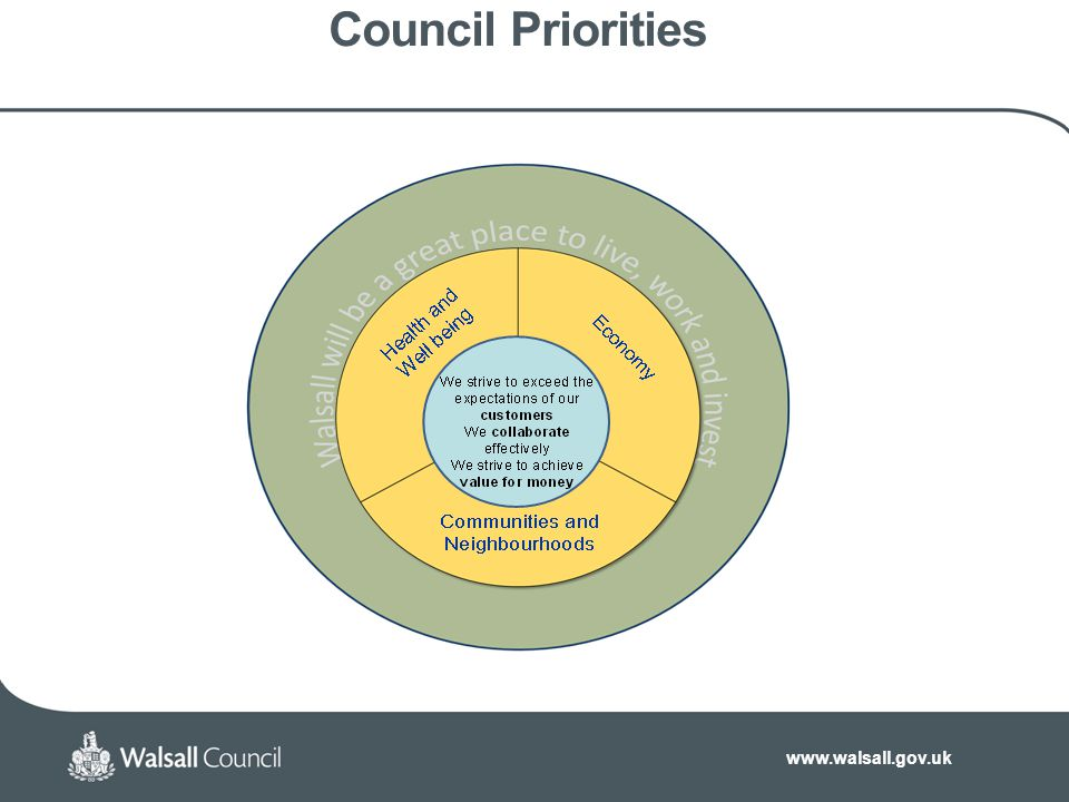 www.walsall.gov.uk Council Priorities