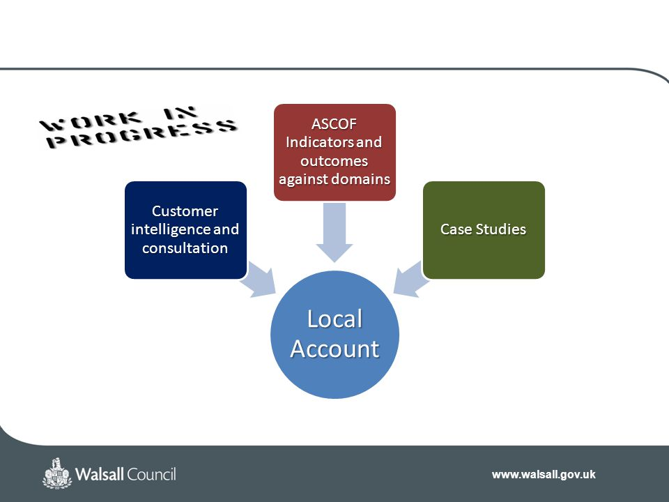 www.walsall.gov.uk Local Account Customer intelligence and consultation ASCOF Indicators and outcomes against domains Case Studies