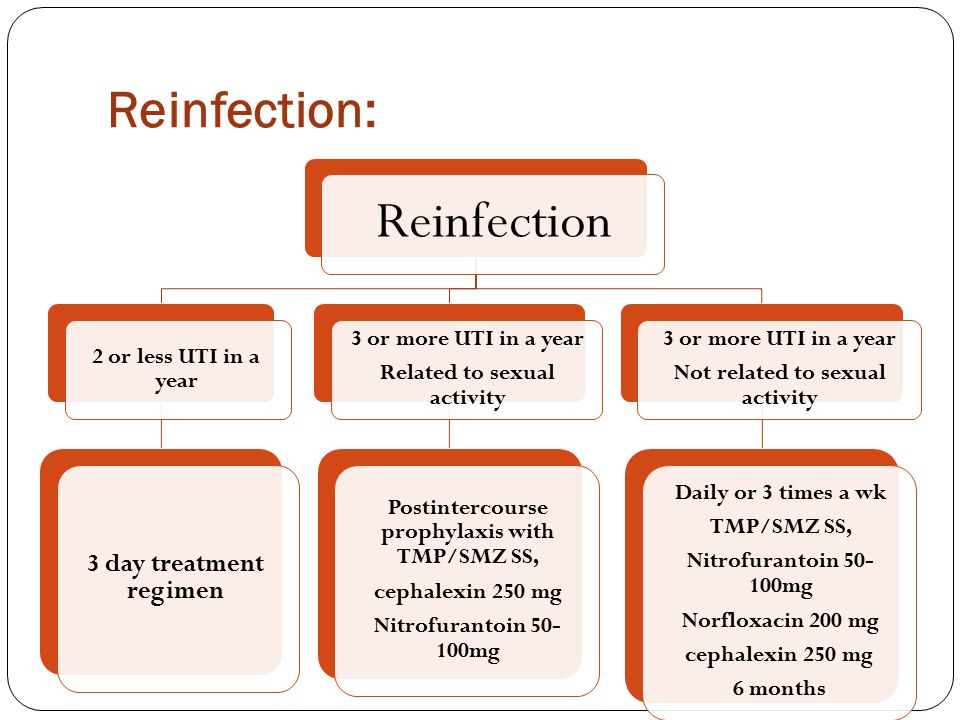 Reinfection: Reinfection 2 or less UTI in a year 3 day treatment regimen 3 or more UTI in a year Related to sexual activity Postintercourse prophylaxis with TMP/SMZ SS, cephalexin 250 mg Nitrofurantoin 50- 100mg 3 or more UTI in a year Not related to sexual activity Daily or 3 times a wk TMP/SMZ SS, Nitrofurantoin 50- 100mg Norfloxacin 200 mg cephalexin 250 mg 6 months