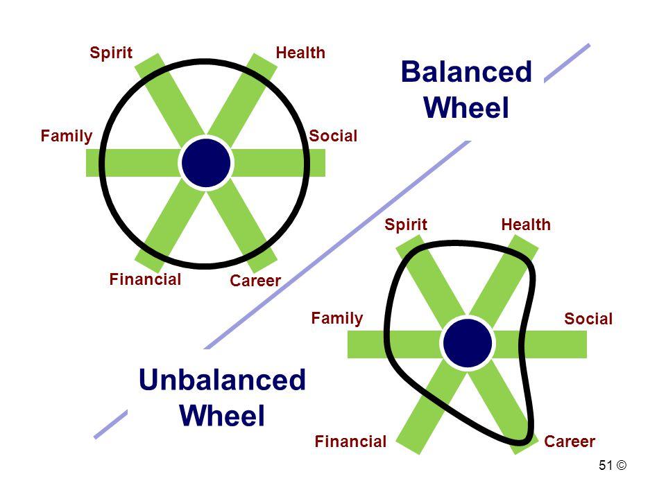 Spirit Health FinancialCareer Family Social Spirit Health Financial Career FamilySocial Balanced Wheel Unbalanced Wheel 51 ©