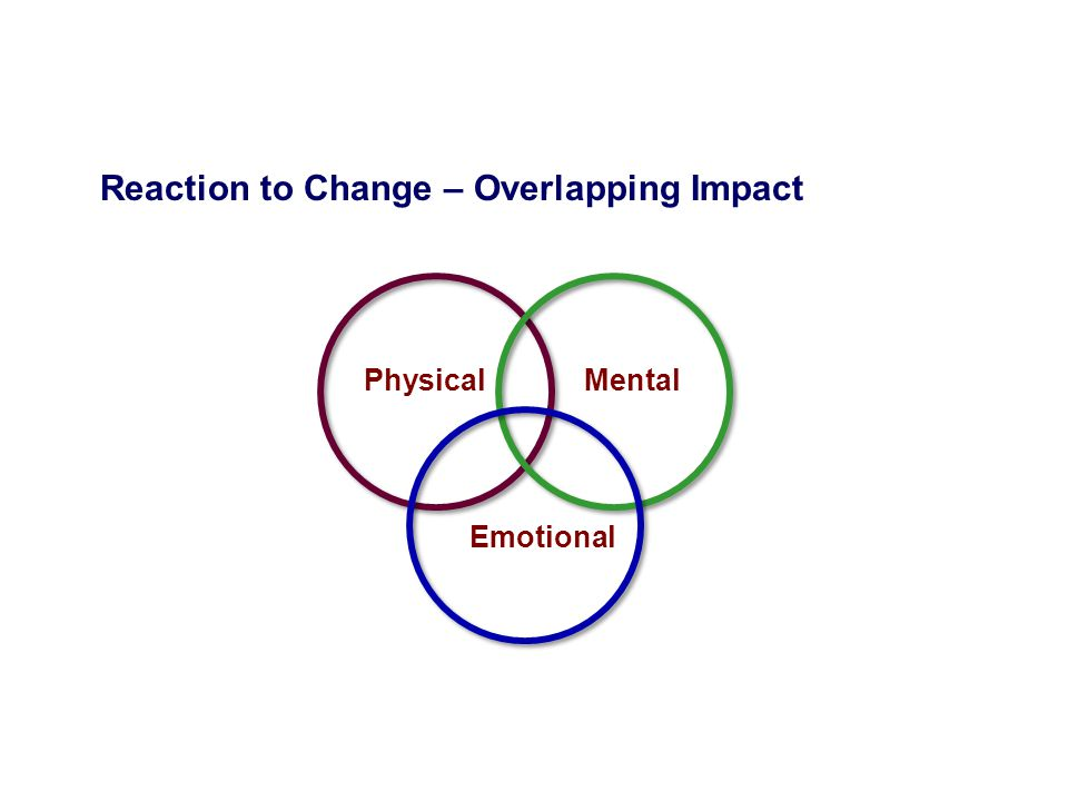 Reaction to Change – Overlapping Impact Physical Mental Emotional
