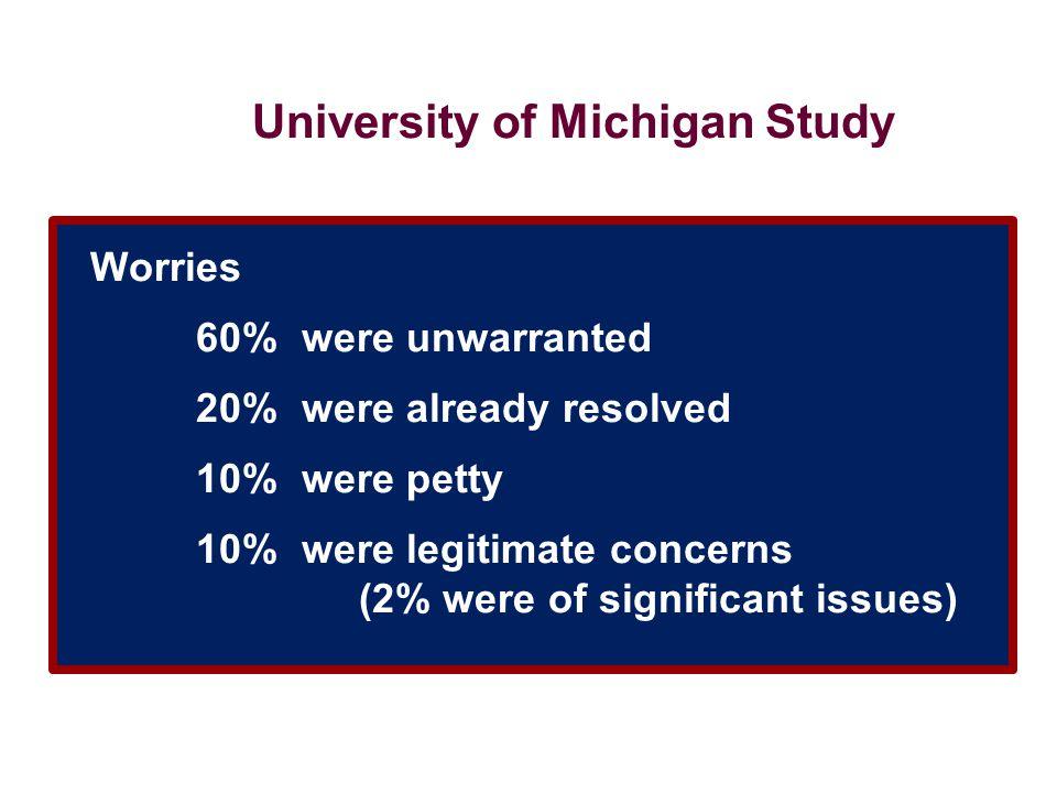 University of Michigan Study Worries 60% were unwarranted 20% were already resolved 10% were petty 10% were legitimate concerns (2% were of significan