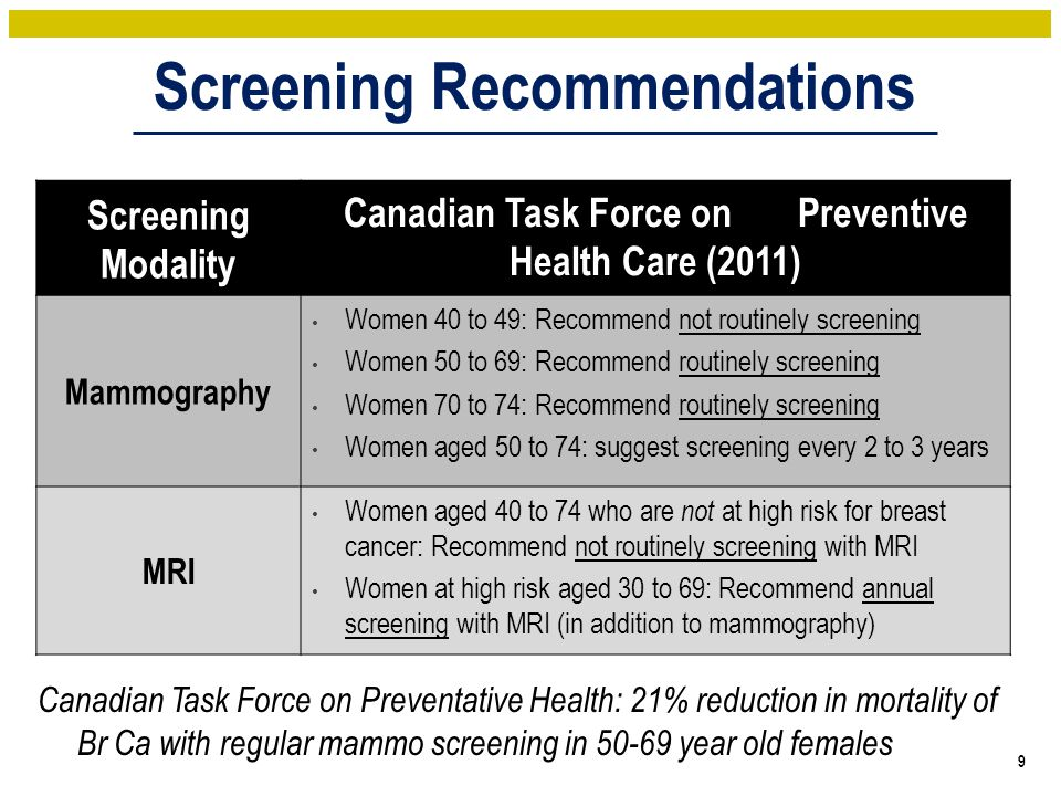 Screening Recommendations 10 Screening ModalityCanadian Task Force on Preventive Health Care (2011) Breast self examination (BSE) Recommend not advising women to routinely practice BSE Clinical breast examination (CBE) Recommend not routinely performing CBE alone or in conjunction with mammography