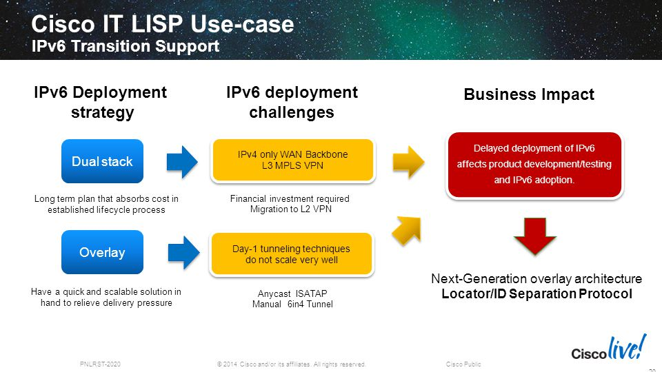 © 2014 Cisco and/or its affiliates. All rights reserved.PNLRST-2020Cisco Public Cisco IT LISP Use-case IPv6 Transition Support 20 IPv6 Deployment stra