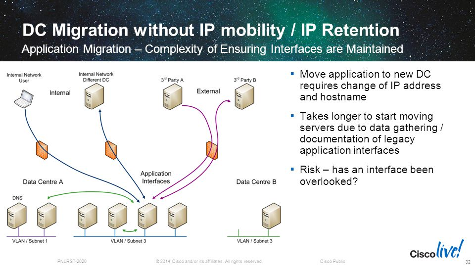 © 2014 Cisco and/or its affiliates. All rights reserved.PNLRST-2020Cisco Public DC Migration without IP mobility / IP Retention Application Migration
