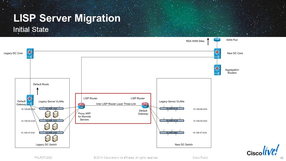 © 2014 Cisco and/or its affiliates. All rights reserved.PNLRST-2020Cisco Public LISP Server Migration Initial State 43