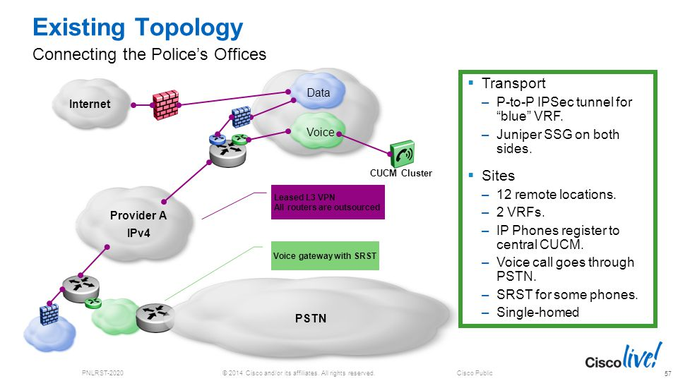 © 2014 Cisco and/or its affiliates. All rights reserved.PNLRST-2020Cisco Public Existing Topology Connecting the Police's Offices 57 Voice Data Intern