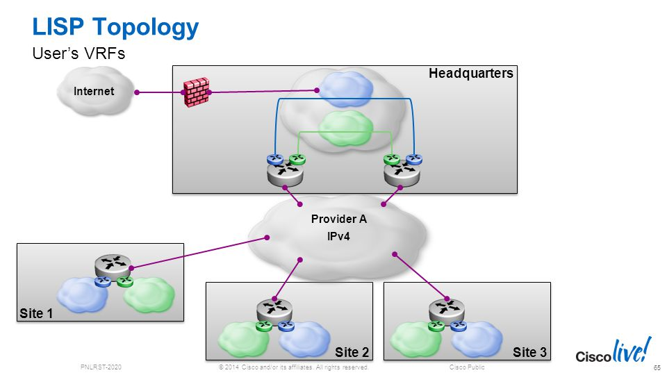 © 2014 Cisco and/or its affiliates. All rights reserved.PNLRST-2020Cisco Public LISP Topology User's VRFs 65 Headquarters Site 3 Site 1 Site 2 Interne