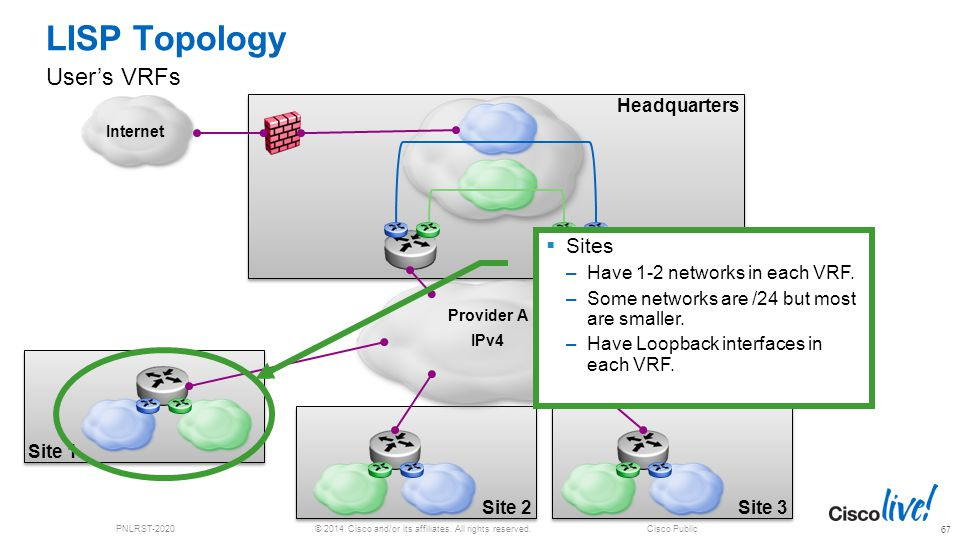 © 2014 Cisco and/or its affiliates. All rights reserved.PNLRST-2020Cisco Public Headquarters Site 3 Site 1 Site 2 LISP Topology User's VRFs 67 Interne