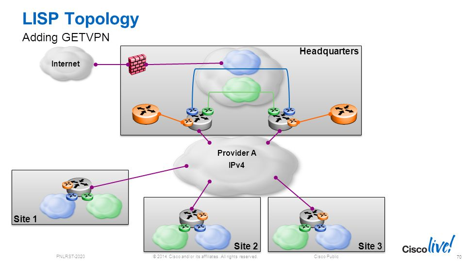 © 2014 Cisco and/or its affiliates. All rights reserved.PNLRST-2020Cisco Public Headquarters Site 3 Site 1 Site 2 LISP Topology Adding GETVPN 70 Inter