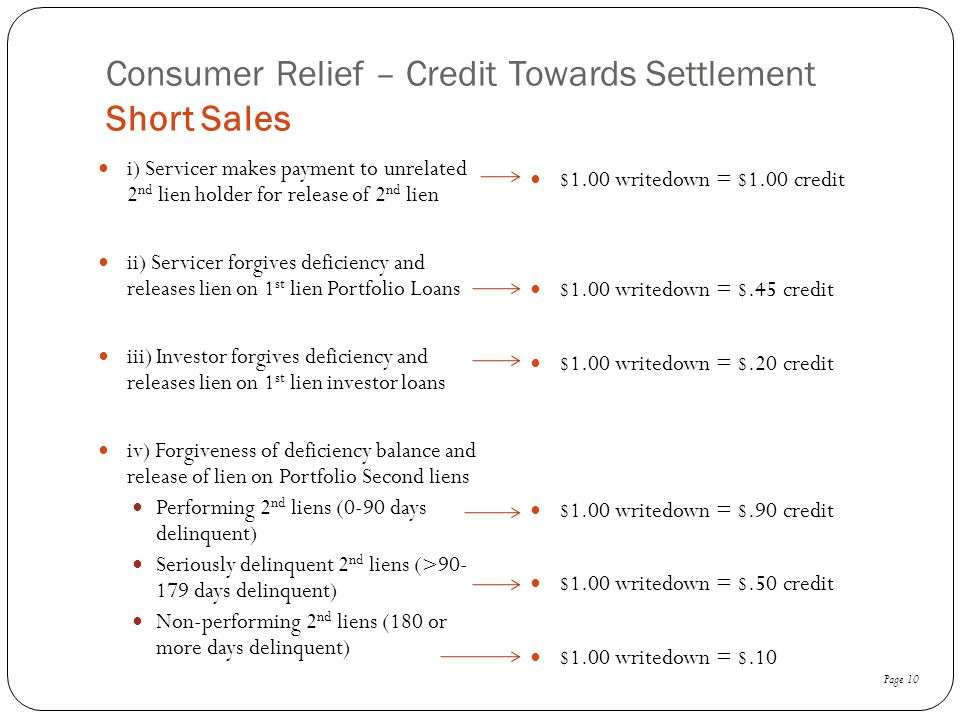 Consumer Relief – Credit Towards Settlement Short Sales i) Servicer makes payment to unrelated 2 nd lien holder for release of 2 nd lien ii) Servicer