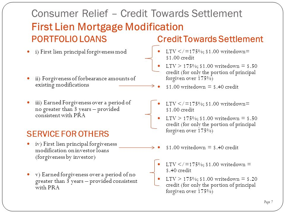Consumer Relief – Credit Towards Settlement First Lien Mortgage Modification PORTFOLIO LOANSCredit Towards Settlement i) First lien principal forgiven