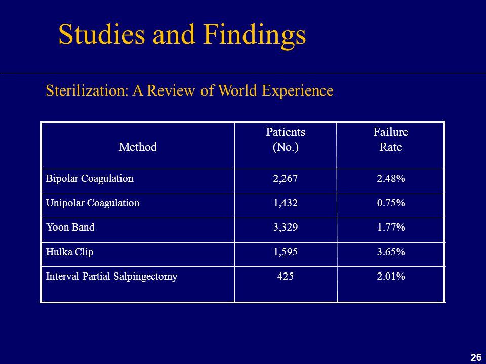 26 Studies and Findings 3.65%1,595Hulka Clip 2.01%425Interval Partial Salpingectomy 1.77%3,329Yoon Band 0.75%1,432Unipolar Coagulation 2.48%2,267Bipol