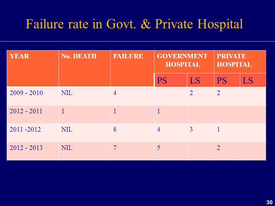 30 YEARNo. DEATHFAILUREGOVERNMENT HOSPITAL PRIVATE HOSPITAL PSLSPSLS 2009 - 2010NIL422 2012 - 2011111 2011 -2012NIL8431 2012 - 2013NIL752 Failure rate