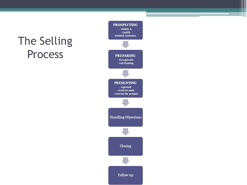 The Selling Process PROSPECTING - Identify & - Qualify Potential Customers PREPARING - Pre-approach - Call Planning PRESENTING - Approach - Probe for needs - Convince the prospect Handling ObjectionsClosingFollow up