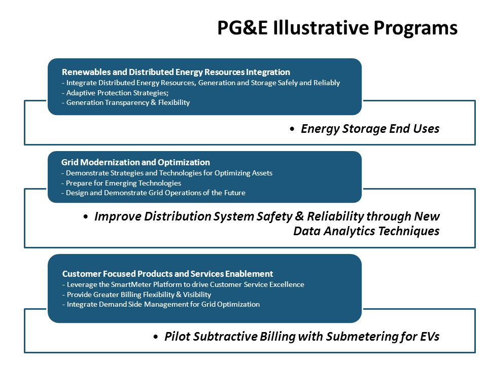 PG&E Illustrative Programs Energy Storage End Uses Renewables and Distributed Energy Resources Integration - Integrate Distributed Energy Resources, G