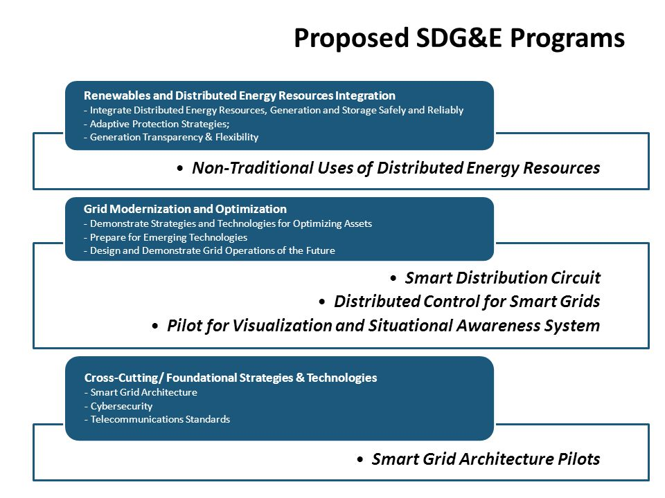 Proposed SDG&E Programs Non-Traditional Uses of Distributed Energy Resources Renewables and Distributed Energy Resources Integration - Integrate Distr