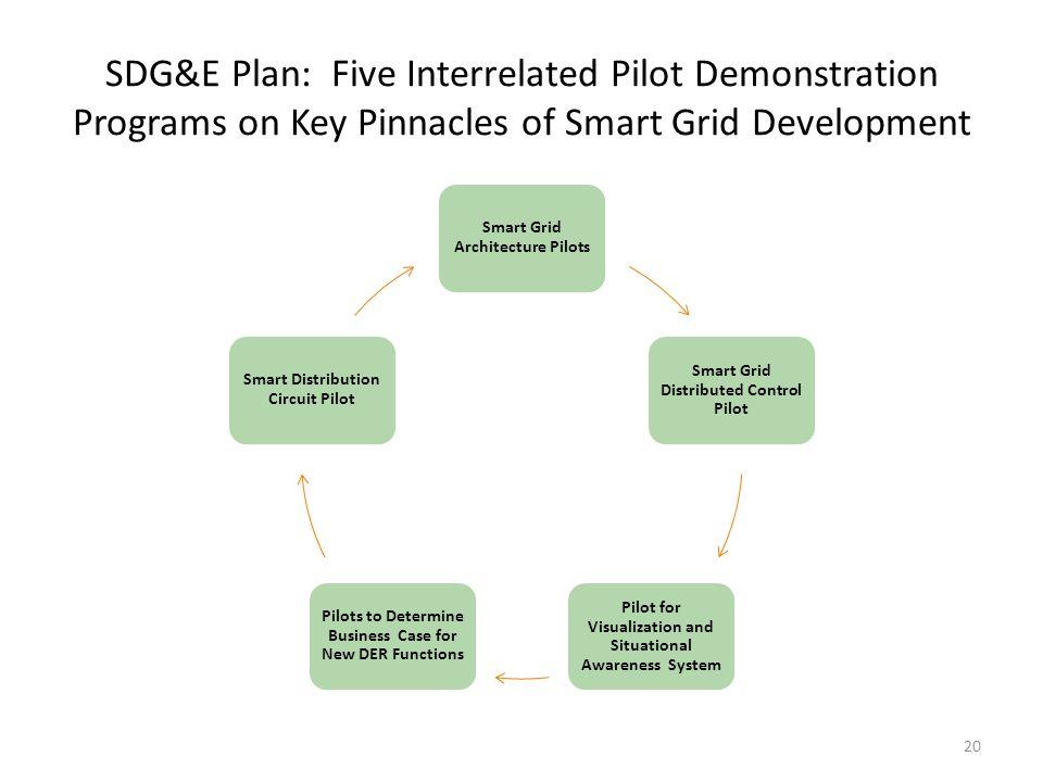 SDG&E Plan: Five Interrelated Pilot Demonstration Programs on Key Pinnacles of Smart Grid Development Smart Grid Architecture Pilots Smart Grid Distri