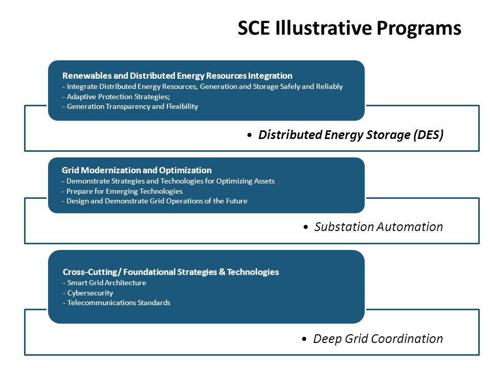 SCE Illustrative Programs Distributed Energy Storage (DES) Renewables and Distributed Energy Resources Integration - Integrate Distributed Energy Reso
