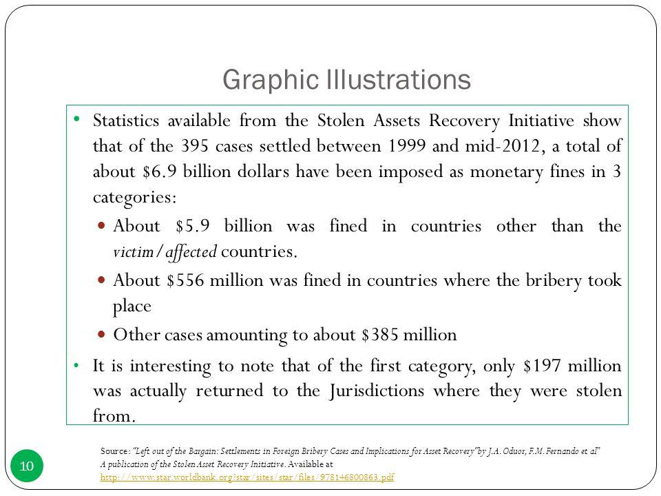 Graphic Illustrations Statistics available from the Stolen Assets Recovery Initiative show that of the 395 cases settled between 1999 and mid-2012, a