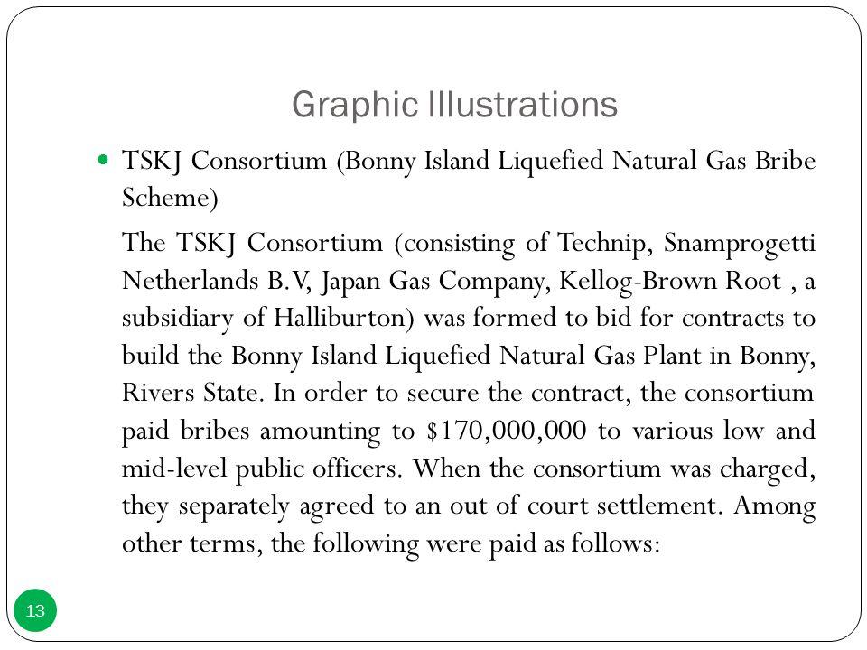 Graphic Illustrations TSKJ Consortium (Bonny Island Liquefied Natural Gas Bribe Scheme) The TSKJ Consortium (consisting of Technip, Snamprogetti Nethe