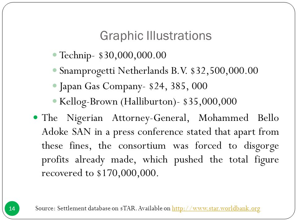 Graphic Illustrations Technip- $30,000,000.00 Snamprogetti Netherlands B.V. $32,500,000.00 Japan Gas Company- $24, 385, 000 Kellog-Brown (Halliburton)