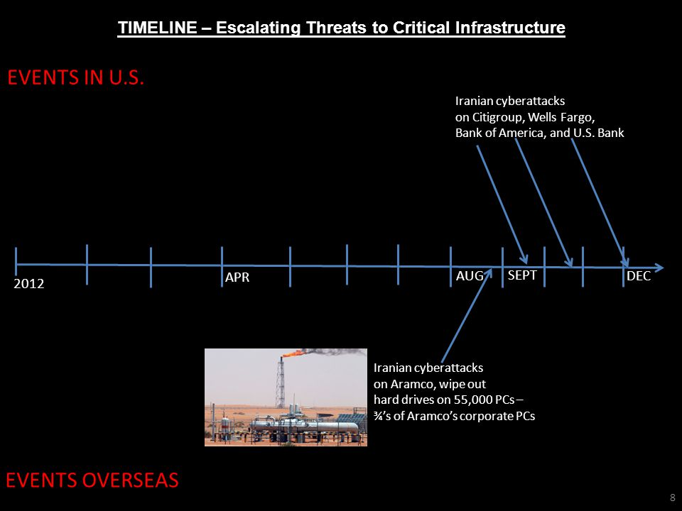 TIMELINE – Escalating Threats to Critical Infrastructure 2012 EVENTS IN U.S.