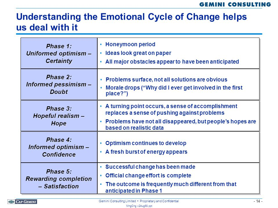 - 14 - MngChg v2Aug98.ppt Gemini Consulting Limited Proprietary and Confidential Understanding the Emotional Cycle of Change helps us deal with it Hon