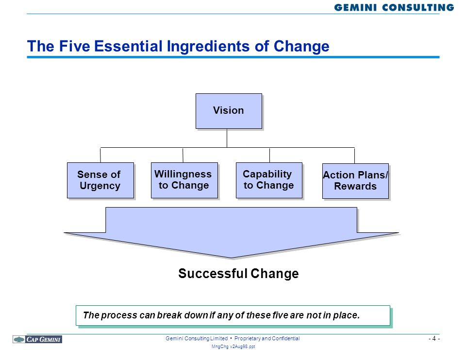 - 4 - MngChg v2Aug98.ppt Gemini Consulting Limited Proprietary and Confidential The Five Essential Ingredients of Change Vision Action Plans/ Rewards