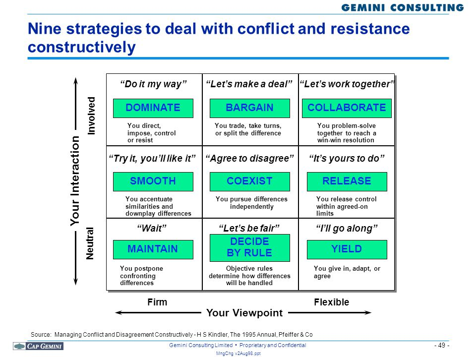 - 49 - MngChg v2Aug98.ppt Gemini Consulting Limited Proprietary and Confidential Nine strategies to deal with conflict and resistance constructively Y