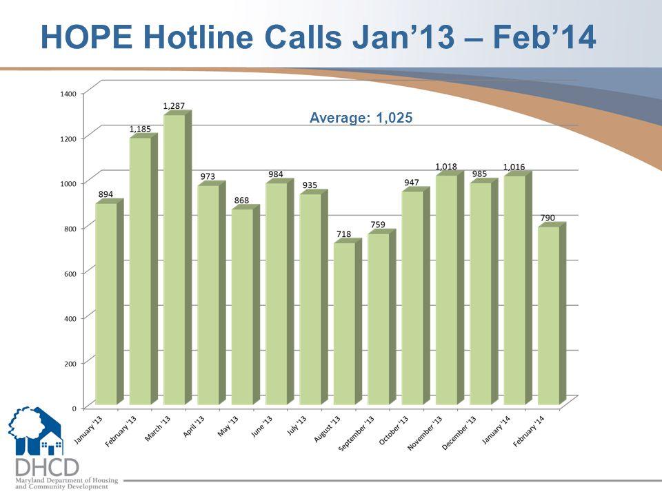 HOPE Hotline Calls Jan'13 – Feb'14 Average: 1,025