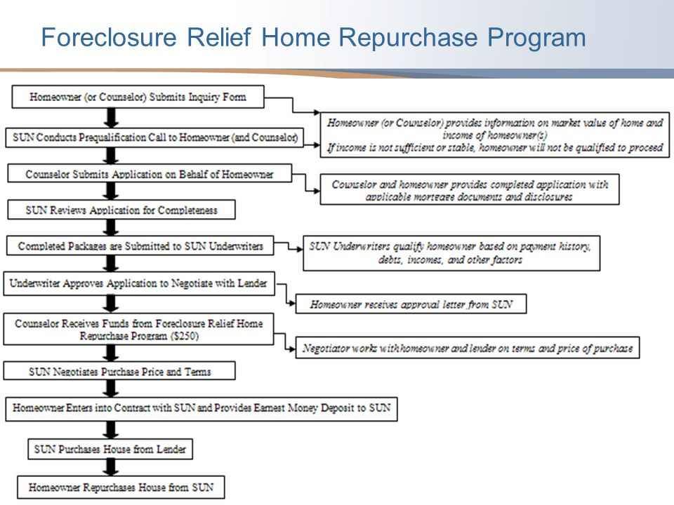 Foreclosure Relief Home Repurchase Program