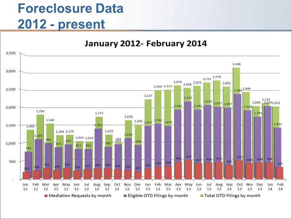 Foreclosure Data – Averages 2012, 2013 and 2014