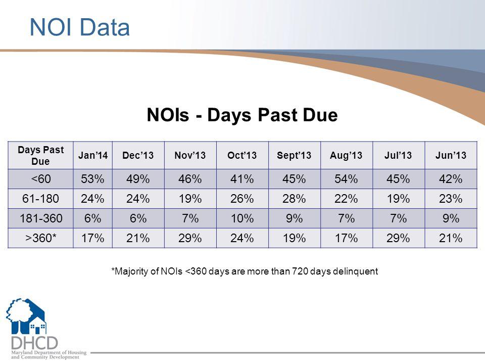 NOI Data Days Past Due Jan'14Dec'13Nov'13Oct'13Sept'13Aug'13Jul'13Jun'13 <6053%49%46%41%45%54%45%42% 61-18024% 19%26%28%22%19%23% 181-3606% 7%10%9%7% 9% >360*17%21%29%24%19%17%29%21% *Majority of NOIs <360 days are more than 720 days delinquent NOIs - Days Past Due