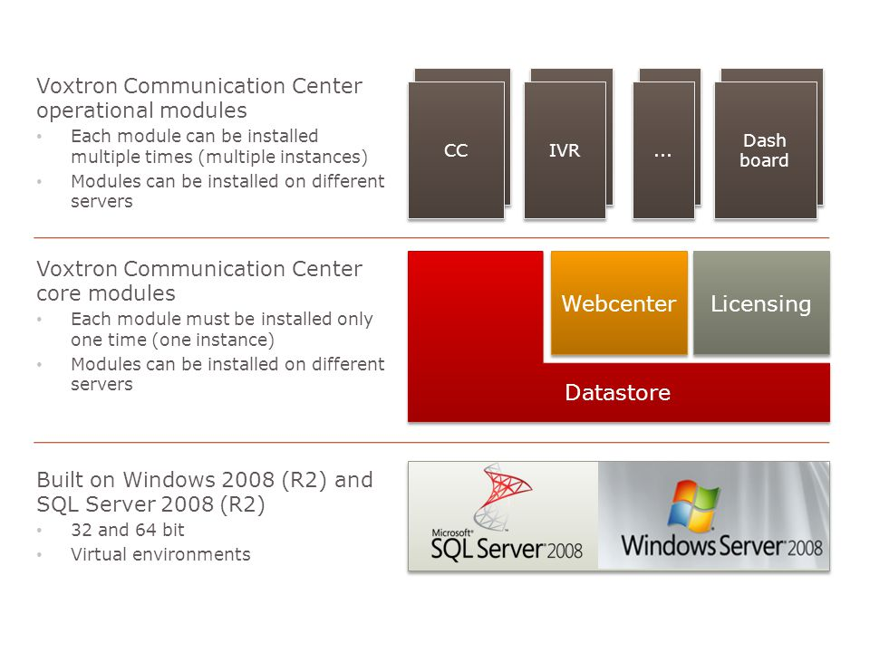 September 20109Voxtron Communication Center Contact center (routing) Contact center (routing) IVR CC IVR Dashboar d Dash board Dash board...