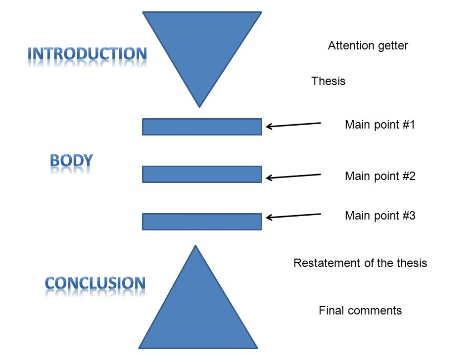 Attention getter Main point #1 Restatement of the thesis Thesis Main point #2 Main point #3 Final comments