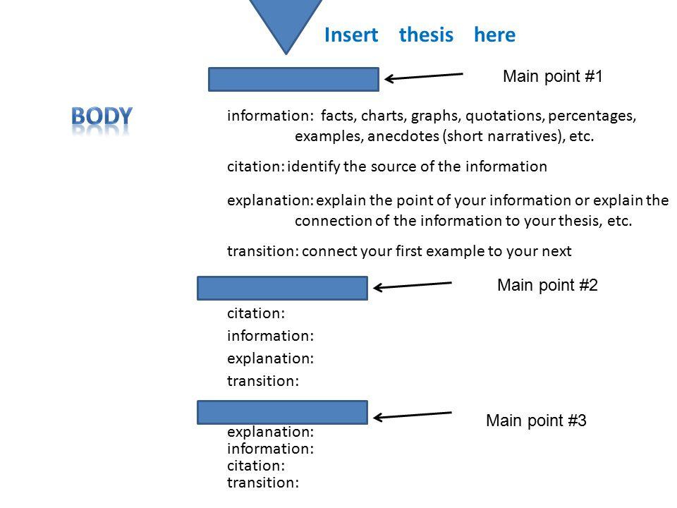 Main point #1 Main point #2 Main point #3 information: facts, charts, graphs, quotations, percentages, examples, anecdotes (short narratives), etc. ci