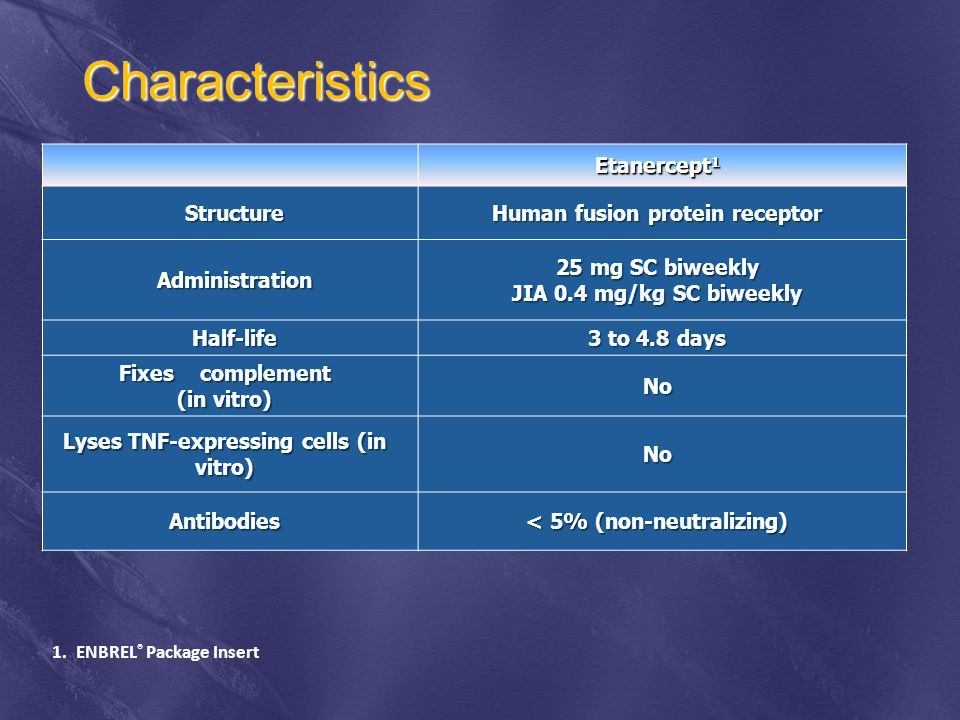 Characteristics Etanercept 1 Structure Structure Human fusion protein receptor Administration Administration 25 mg SC biweekly JIA 0.4 mg/kg SC biweekly Half-life Half-life 3 to 4.8 days Fixes complement (in vitro) No Lyses TNF-expressing cells (in vitro) No Antibodies < 5% (non-neutralizing) 1.ENBREL ® Package Insert