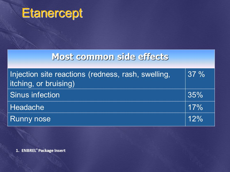 Etanercept Most common side effects Injection site reactions (redness, rash, swelling, itching, or bruising) 37 % Sinus infection35% Headache17% Runny nose12% 1.ENBREL ® Package Insert