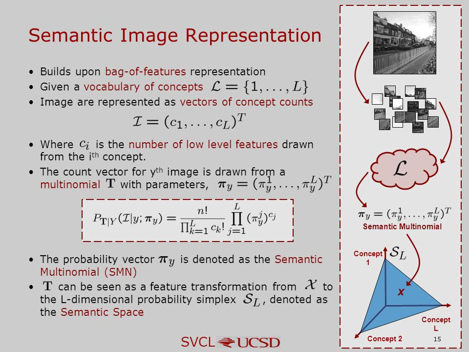 SVCL Builds upon bag-of-features representation Given a vocabulary of concepts Image are represented as vectors of concept counts Where is the number