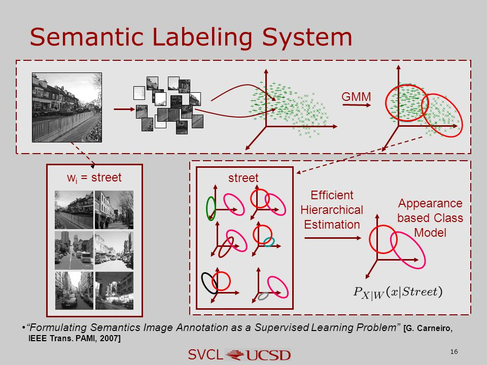 """SVCL 16 Semantic Labeling System GMM w i = street street Appearance based Class Model Efficient Hierarchical Estimation """"Formulating Semantics Image A"""