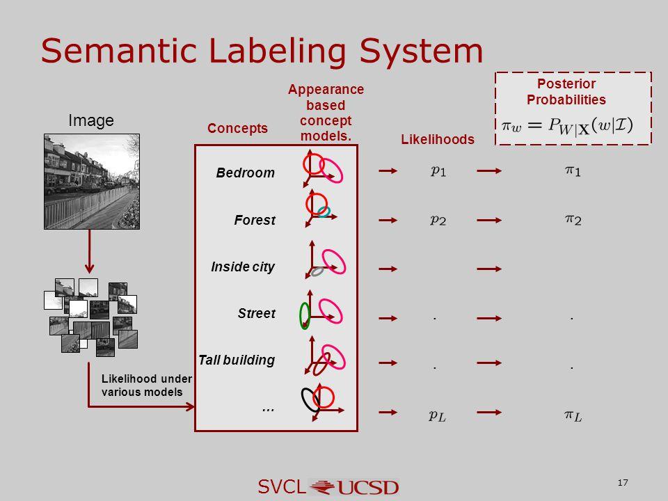 SVCL Bedroom Forest Inside city Street Tall building … 17 Semantic Labeling System Image Likelihoods.. Posterior Probabilities.. Likelihood under vari