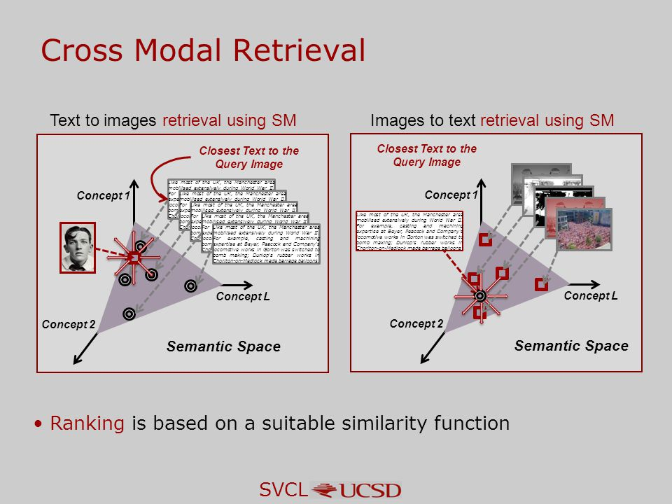SVCL Cross Modal Retrieval Ranking is based on a suitable similarity function Text to images retrieval using SM Semantic Space Concept 2 Concept L Concept 1 Like most of the UK, the Manchester area mobilised extensively during World War II.