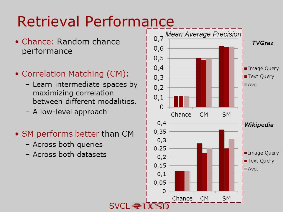 SVCL Retrieval Performance Chance: Random chance performance Correlation Matching (CM): –Learn intermediate spaces by maximizing correlation between different modalities.