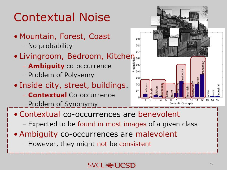 SVCL Contextual Noise Mountain, Forest, Coast –No probability Livingroom, Bedroom, Kitchen –Ambiguity co-occurrence –Problem of Polysemy Inside city, street, buildings.