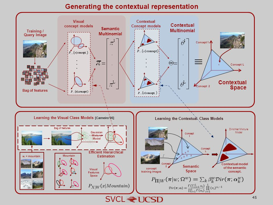 SVCL 45 Generating the contextual representation x Concept 1 Concept 2 Concept L Semantic Space...