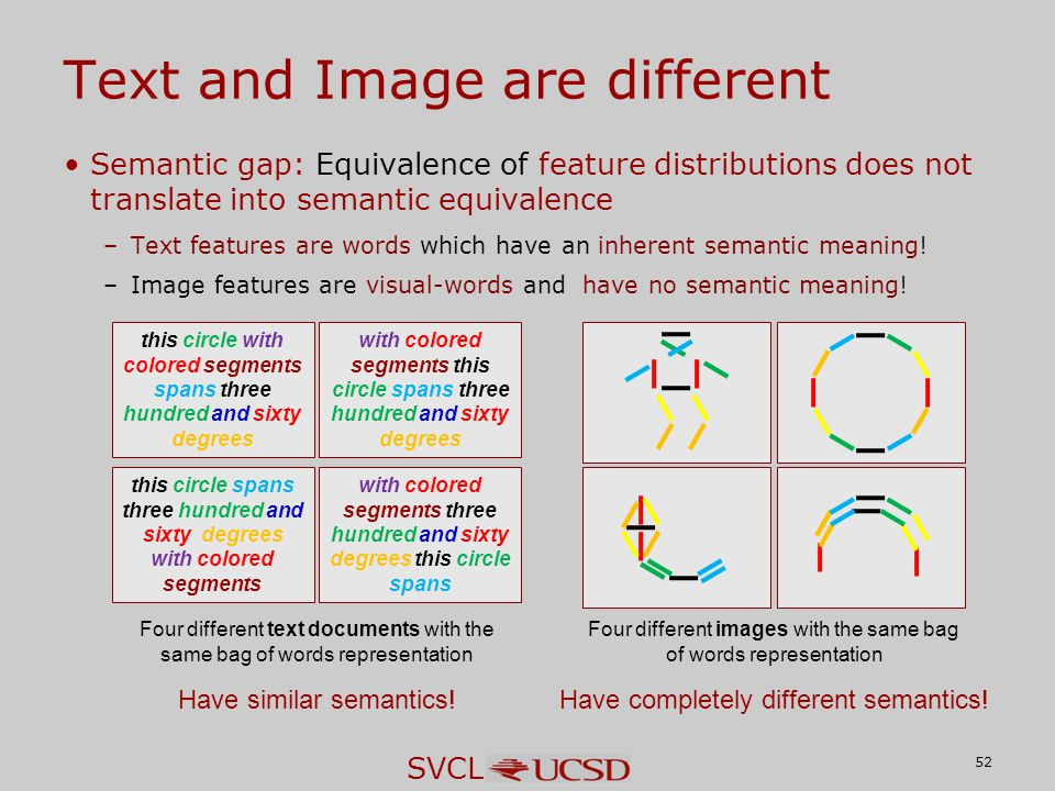 SVCL Semantic gap: Equivalence of feature distributions does not translate into semantic equivalence –Text features are words which have an inherent s